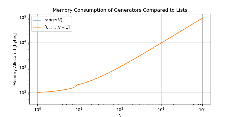 Generators & Comprehension Expressions — Python Like You Mean It